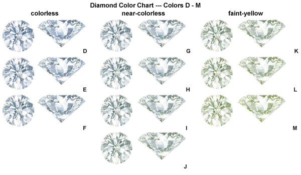 diamond color chart ij: Diamond color